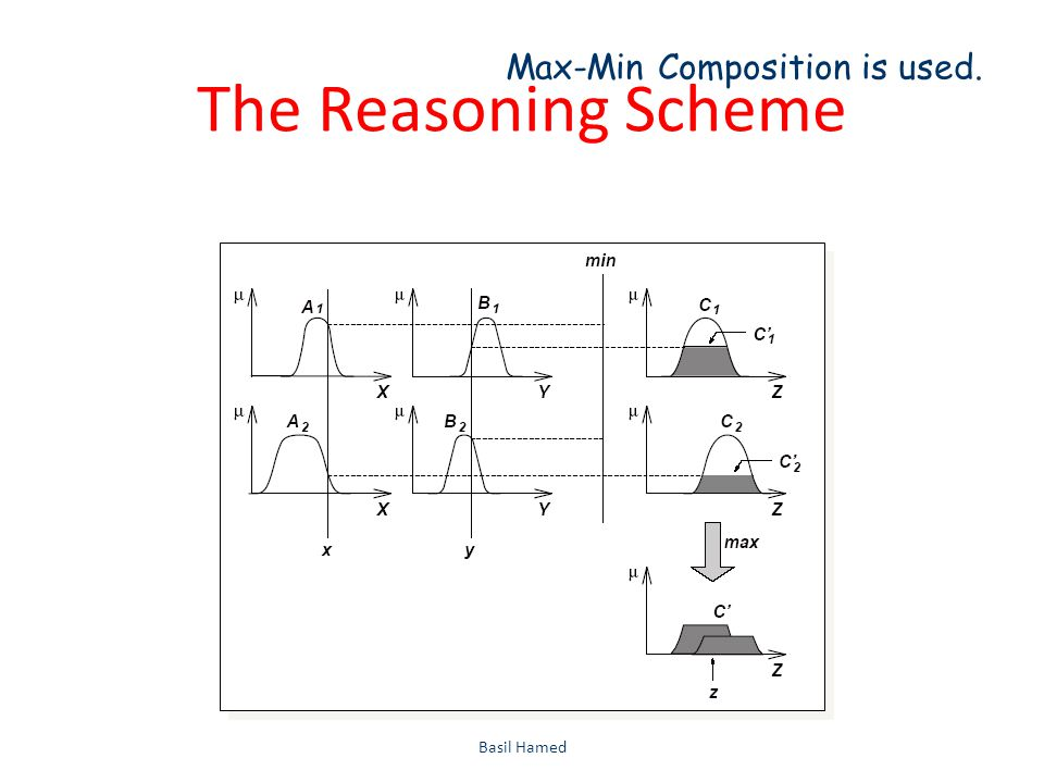 The Reasoning Scheme Basil Hamed36 Max-Min Composition is used.