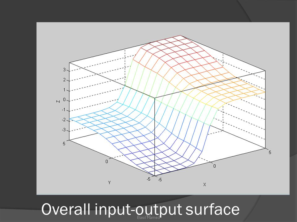 Overall input-output surface 41 Basil Hamed