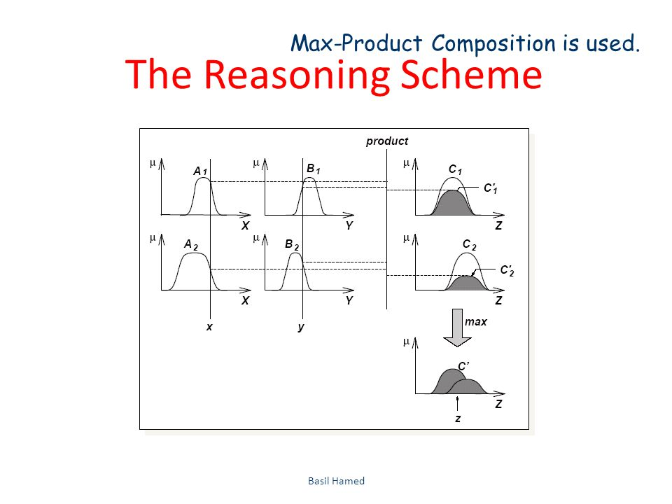 The Reasoning Scheme Basil Hamed43 Max-Product Composition is used.