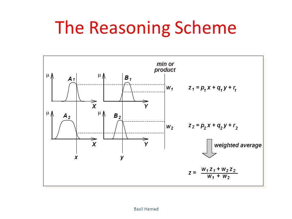 The Reasoning Scheme Basil Hamed51