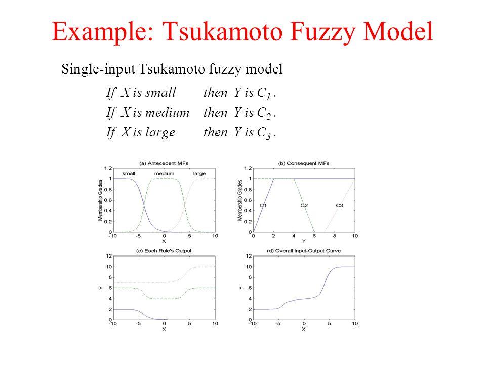 Example: Tsukamoto Fuzzy Model Single-input Tsukamoto fuzzy model If X is smallthen Y is C 1. If X is mediumthen Y is C 2. If X is largethen Y is C 3.