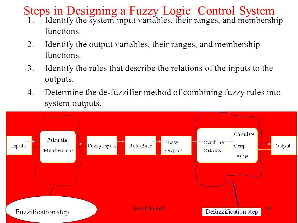 Steps in Designing a Fuzzy Logic Control System 1.Identify the system input variables, their ranges, and membership functions. 2.Identify the output v
