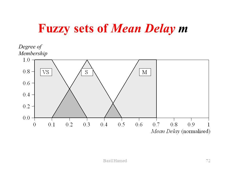 Basil Hamed72 Fuzzy sets of Mean Delay m