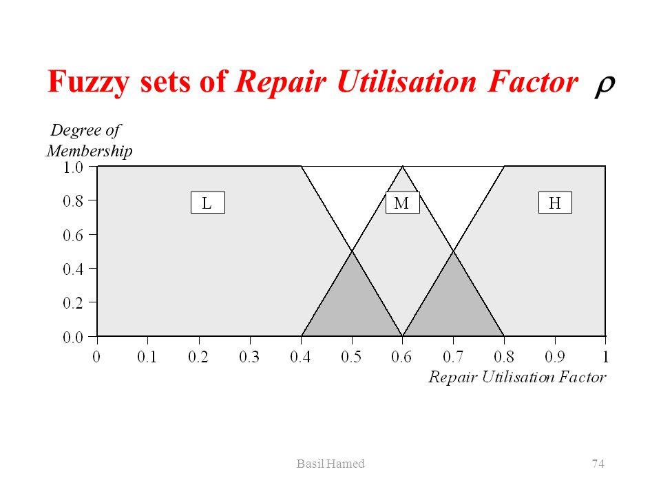 Basil Hamed74 Fuzzy sets of Repair Utilisation Factor