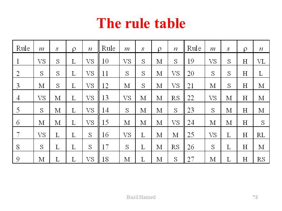 Basil Hamed78 The rule table