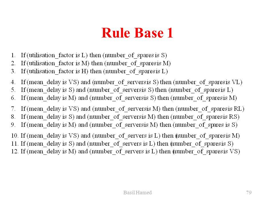 Basil Hamed79 Rule Base 1