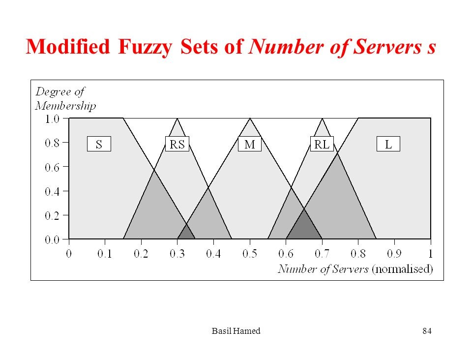 Modified Fuzzy Sets of Number of Servers s Basil Hamed84