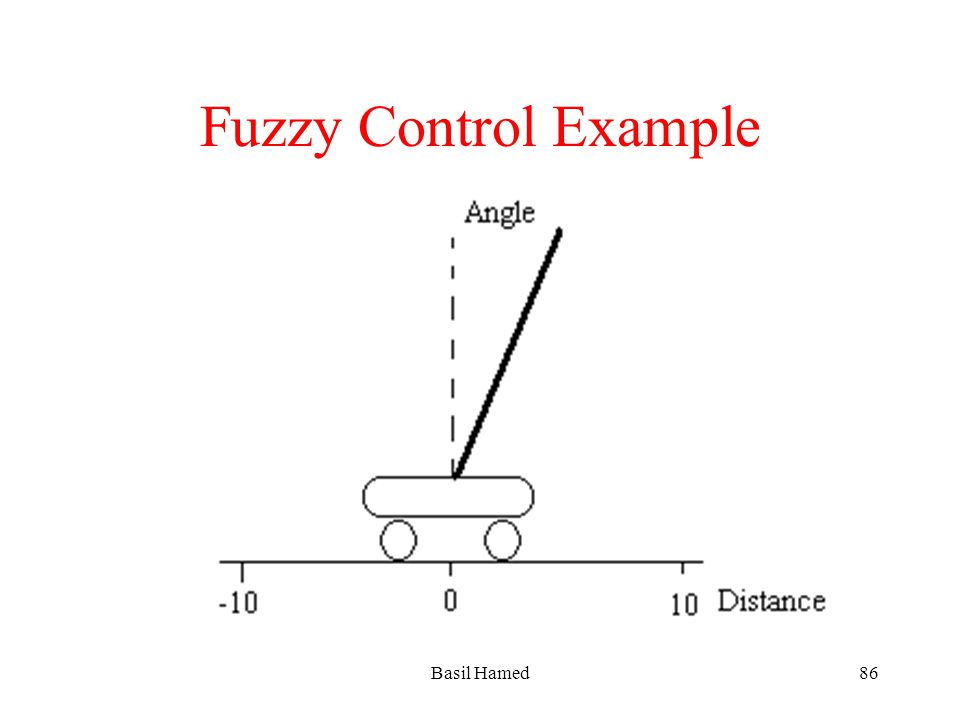 Fuzzy Control Example Basil Hamed86
