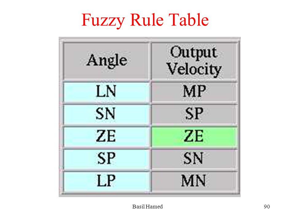 Fuzzy Rule Table Basil Hamed90