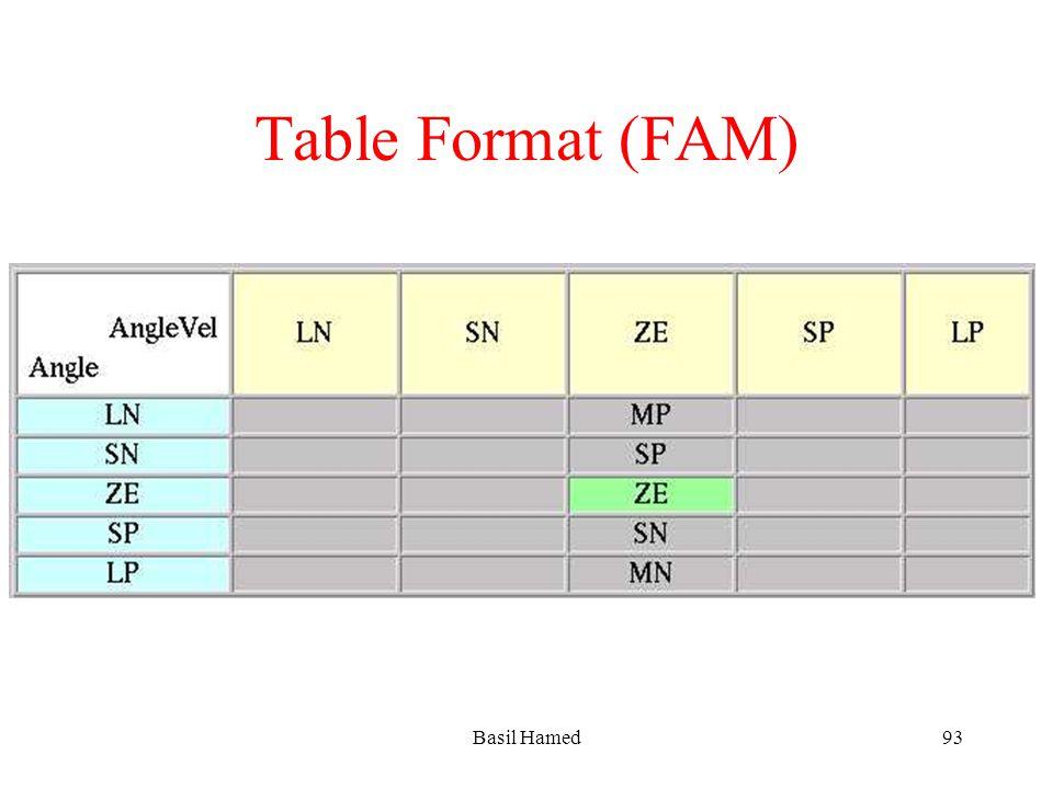 Table Format (FAM) Basil Hamed93