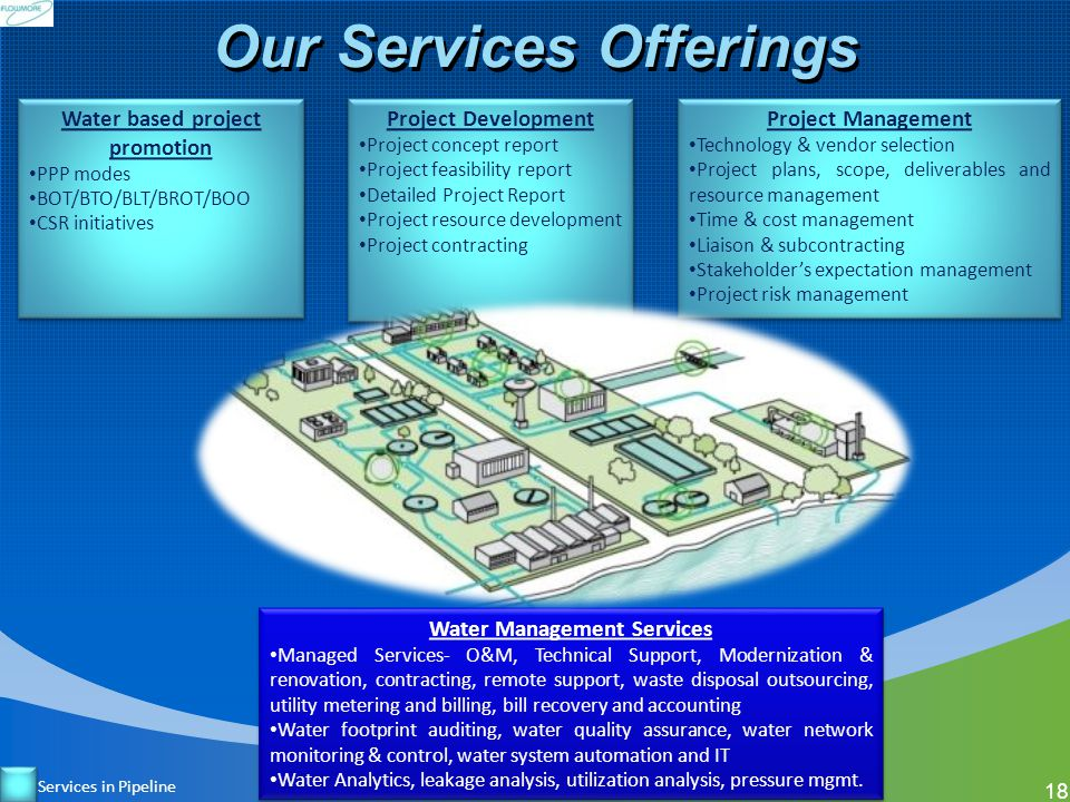 Our Services Offerings Water based project promotion PPP modes BOT/BTO/BLT/BROT/BOO CSR initiatives Water based project promotion PPP modes BOT/BTO/BL