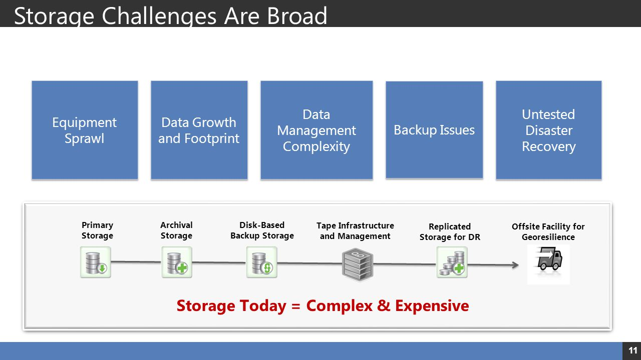 Storage Challenges Are Broad 11 Primary Storage Disk-Based Backup Storage Tape Infrastructure and Management Archival Storage Replicated Storage for D