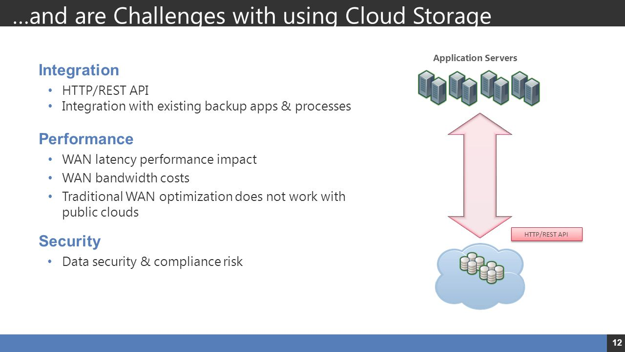 …and are Challenges with using Cloud Storage Integration HTTP/REST API Integration with existing backup apps & processes Performance WAN latency performance impact WAN bandwidth costs Traditional WAN optimization does not work with public clouds Security Data security & compliance risk Application Servers HTTP/REST API 12