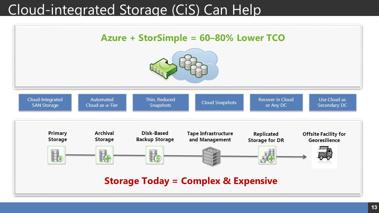 Cloud-integrated Storage (CiS) Can Help 13 Azure + StorSimple = 60–80% Lower TCO Thin, Reduced Snapshots Cloud Snapshots Recover in Cloud or Any DC Au