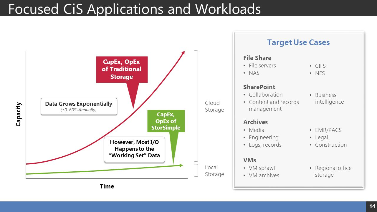 Focused CiS Applications and Workloads 14 Capacity Time Data Grows Exponentially (50–60% Annually) However, Most I/O Happens to the Working Set Data CapEx, OpEx of Traditional Storage CapEx, OpEx of StorSimple Cloud Storage Local Storage Target Use Cases File Share CIFS NFS File servers NAS SharePoint Business intelligence Collaboration Content and records management Archives EMR/PACS Legal Construction Media Engineering Logs, records VMs Regional office storage VM sprawl VM archives