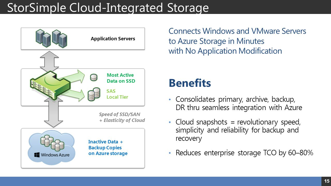 15 Application Servers Inactive Data + Backup Copies on Azure storage Connects Windows and VMware Servers to Azure Storage in Minutes with No Application Modification Benefits Consolidates primary, archive, backup, DR thru seamless integration with Azure Cloud snapshots = revolutionary speed, simplicity and reliability for backup and recovery Reduces enterprise storage TCO by 60–80% Speed of SSD/SAN + Elasticity of Cloud SAS Local Tier Most Active Data on SSD StorSimple Cloud-Integrated Storage