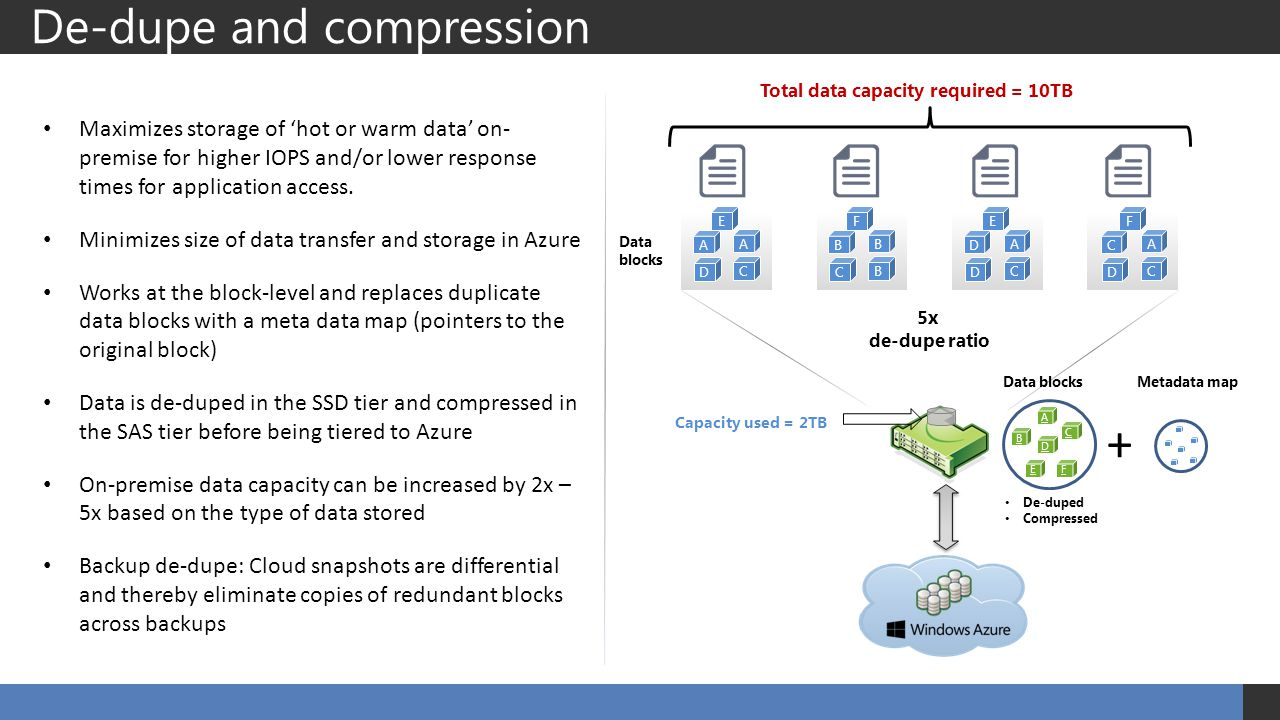 De-dupe and compression Maximizes storage of hot or warm data on- premise for higher IOPS and/or lower response times for application access. Minimize