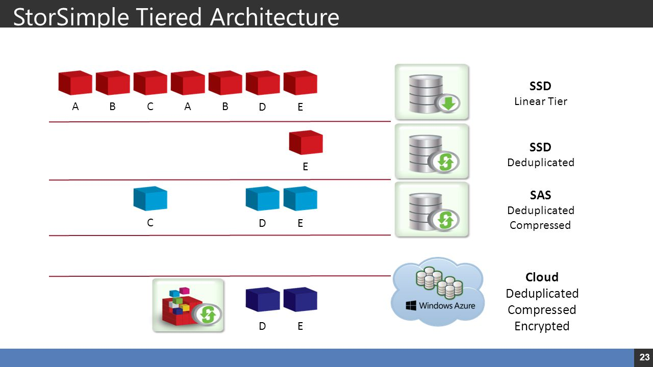 StorSimple Tiered Architecture SSD Performance, Deduplication and Auto-Tiering to Cloud SSD Deduplicated SAS Deduplicated Compressed Cloud Deduplicate