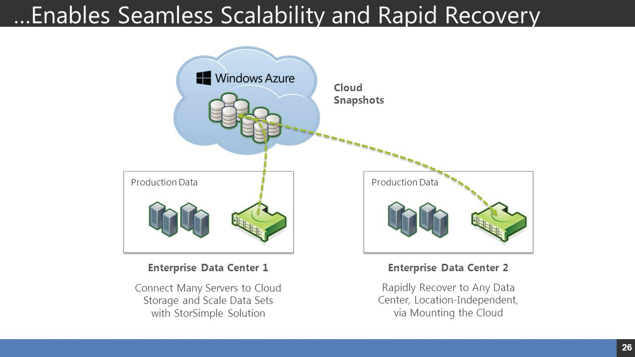 …Enables Seamless Scalability and Rapid Recovery 26 Cloud Snapshots Enterprise Data Center 1Enterprise Data Center 2 Connect Many Servers to Cloud Storage and Scale Data Sets with StorSimple Solution Rapidly Recover to Any Data Center, Location-Independent, via Mounting the Cloud Production Data