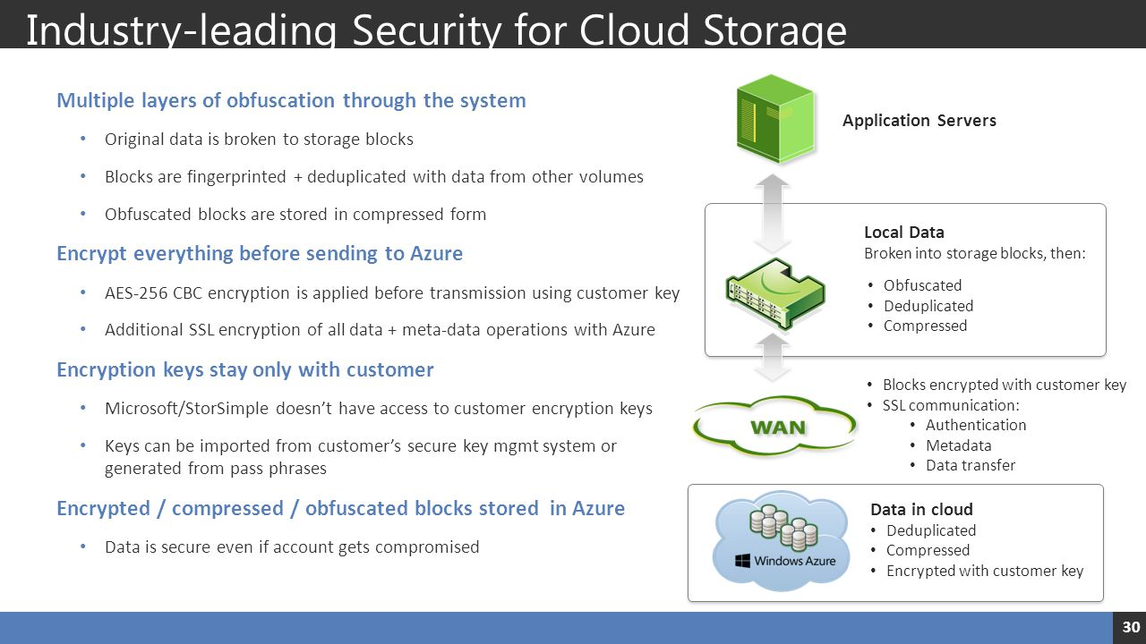 Industry-leading Security for Cloud Storage Multiple layers of obfuscation through the system Original data is broken to storage blocks Blocks are fin