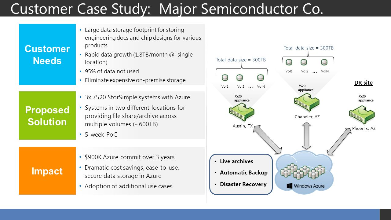 Live archives Automatic Backup Disaster Recovery Customer Case Study: Major Semiconductor Co. Large data storage footprint for storing engineering doc