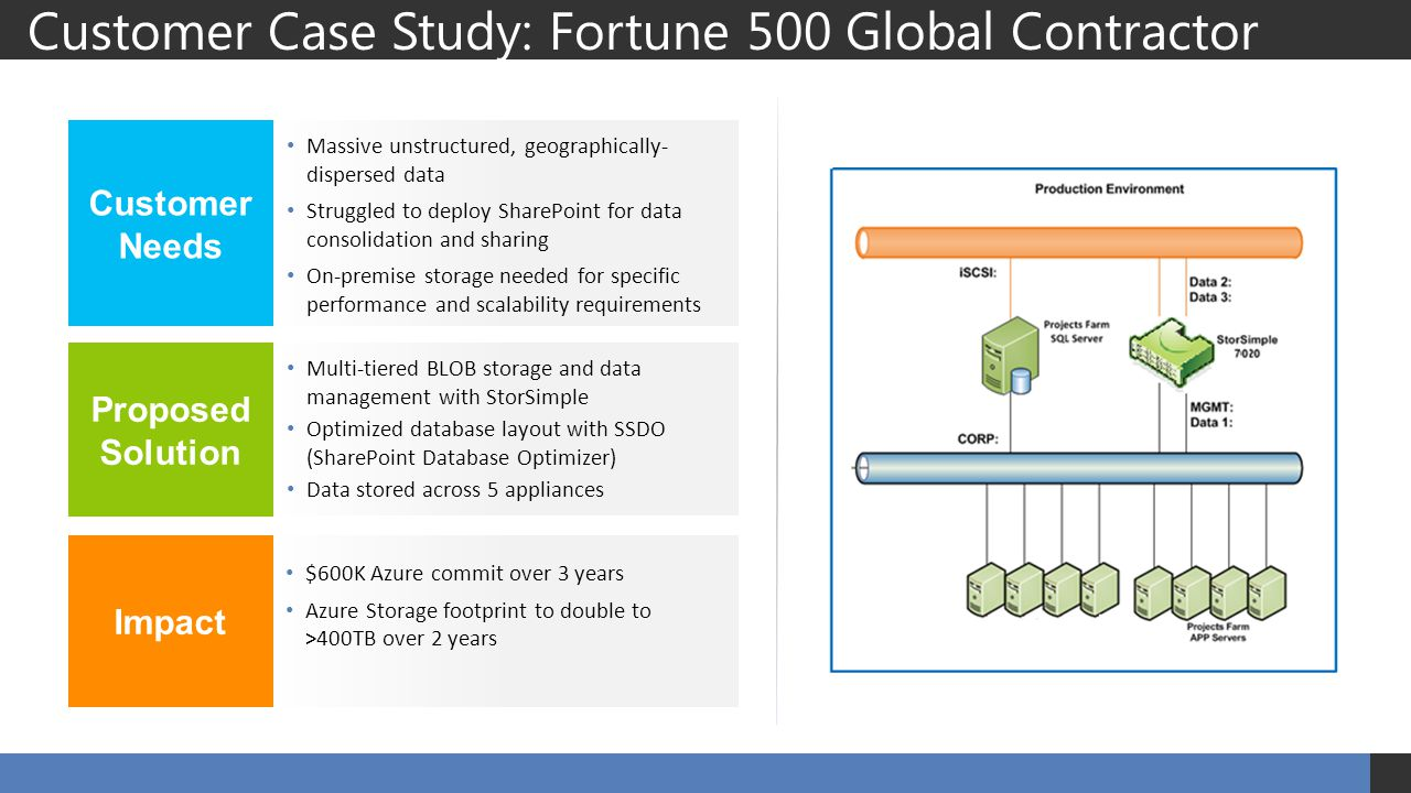 Customer Case Study: Fortune 500 Global Contractor Massive unstructured, geographically- dispersed data Struggled to deploy SharePoint for data consolidation and sharing On-premise storage needed for specific performance and scalability requirements Multi-tiered BLOB storage and data management with StorSimple Optimized database layout with SSDO (SharePoint Database Optimizer) Data stored across 5 appliances $600K Azure commit over 3 years Azure Storage footprint to double to >400TB over 2 years