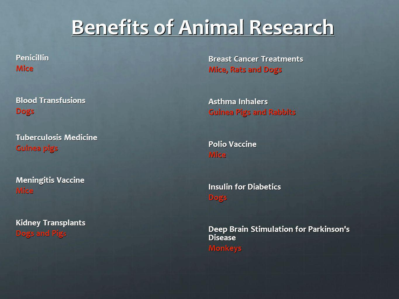 Benefits of Animal Research PenicillinMice Blood Transfusions Dogs Tuberculosis Medicine Guinea pigs Meningitis Vaccine Mice Kidney Transplants Dogs a