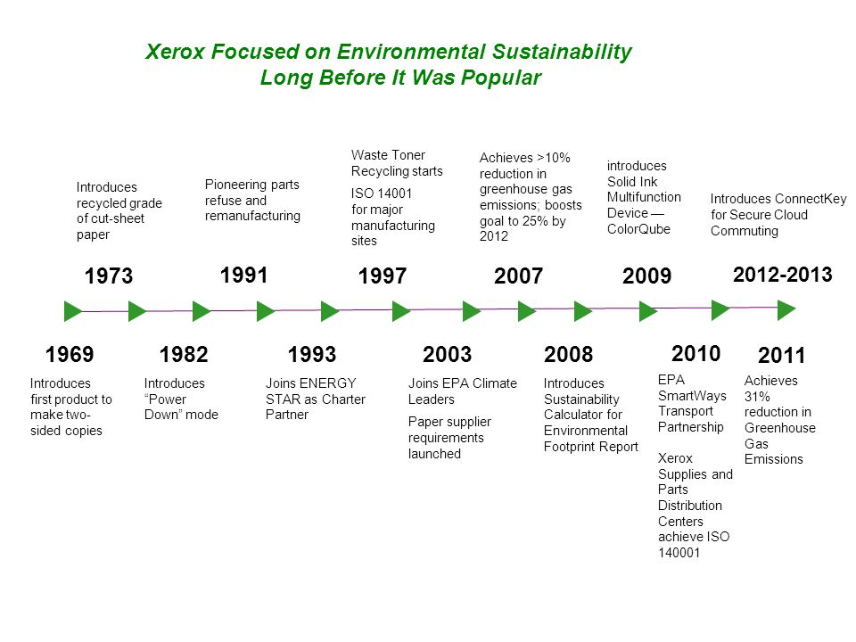 Xerox Focused on Environmental Sustainability Long Before It Was Popular Introduces first product to make two- sided copies 1969 Joins ENERGY STAR as Charter Partner 1993 Joins EPA Climate Leaders Paper supplier requirements launched 2003 Introduces Sustainability Calculator for Environmental Footprint Report 2008 Introduces recycled grade of cut-sheet paper 1973 Introduces Power Down mode 1982 Pioneering parts refuse and remanufacturing 1991 Waste Toner Recycling starts ISO 14001 for major manufacturing sites 1997 Achieves >10% reduction in greenhouse gas emissions; boosts goal to 25% by 2012 2007 introduces Solid Ink Multifunction Device ColorQube Introduces ConnectKey for Secure Cloud Commuting 2010 EPA SmartWays Transport Partnership Xerox Supplies and Parts Distribution Centers achieve ISO 140001 2009 2011 Achieves 31% reduction in Greenhouse Gas Emissions 2012-2013