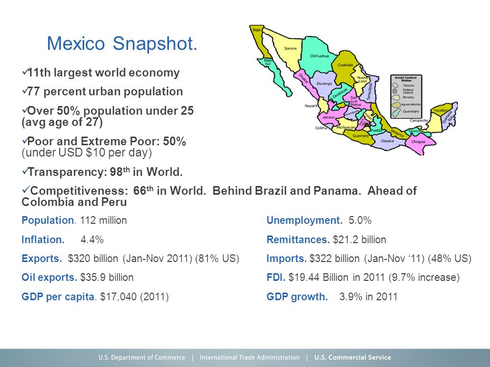 Mexico Snapshot. 11th largest world economy 77 percent urban population Over 50% population under 25 (avg age of 27) Poor and Extreme Poor: 50% (under