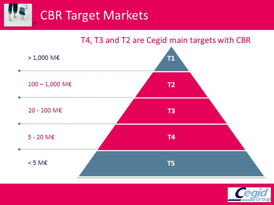 CBR Target Markets T1 T2 T3 T4 T5 < 5 M 5 - 20 M 20 - 100 M 100 – 1,000 M > 1,000 M T4, T3 and T2 are Cegid main targets with CBR