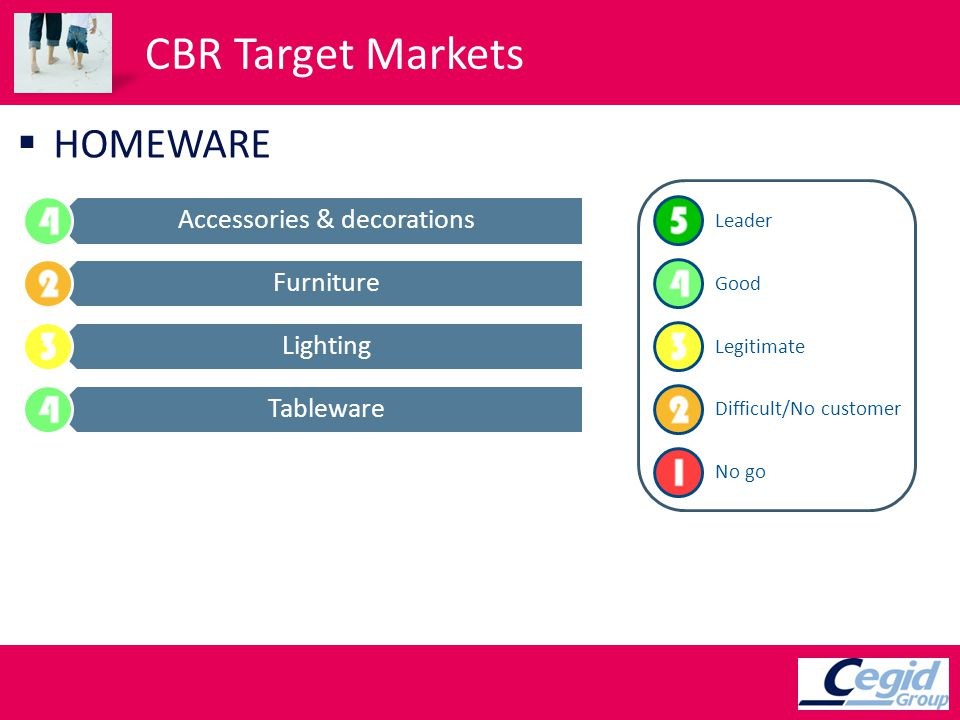 CBR Target Markets HOMEWARE Accessories & decorations Furniture Lighting Tableware Leader Good Legitimate Difficult/No customer No go
