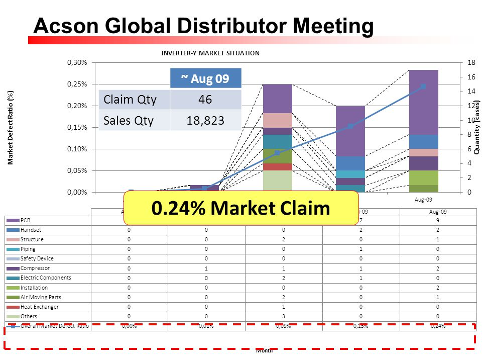 Page 10 Acson Global Distributor Meeting ~ Aug 09 Claim Qty46 Sales Qty18,823 0.24% Market Claim