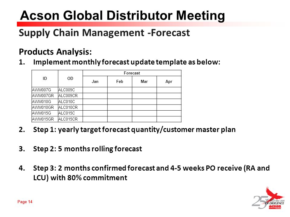 Page 14 Acson Global Distributor Meeting Products Analysis: 1.Implement monthly forecast update template as below: 2.Step 1: yearly target forecast qu