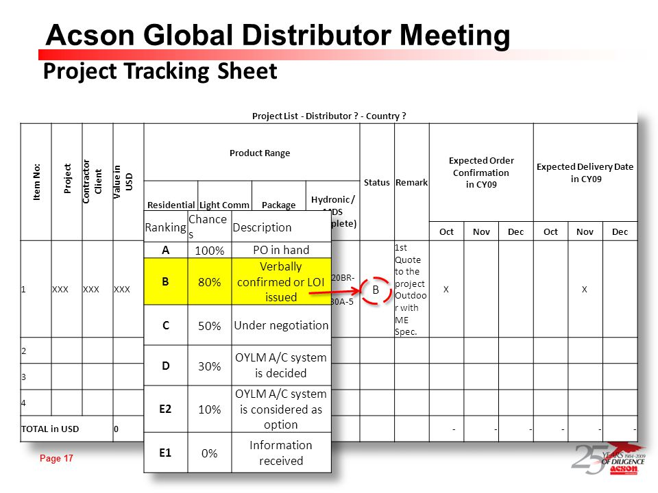 Page 17 Acson Global Distributor Meeting Project Tracking Sheet