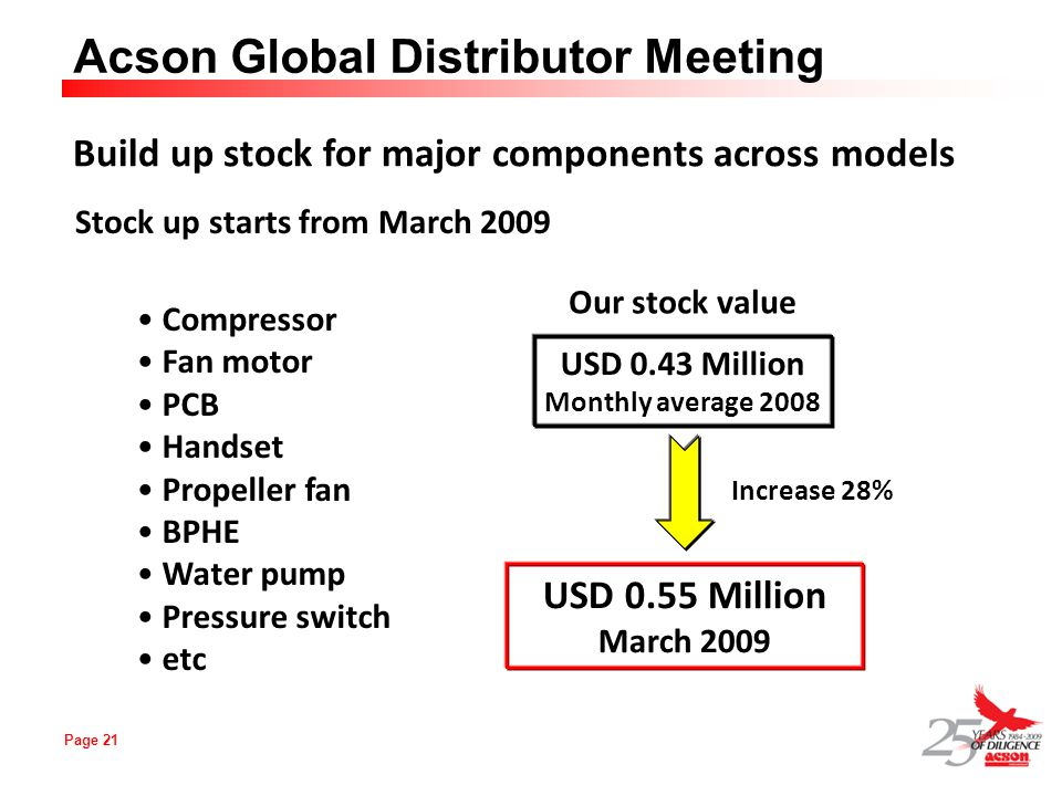 Page 21 Acson Global Distributor Meeting Build up stock for major components across models Stock up starts from March 2009 Compressor Fan motor PCB Ha