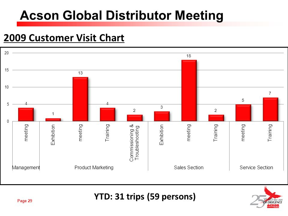 Page 29 Acson Global Distributor Meeting 2009 Customer Visit Chart YTD: 31 trips (59 persons)