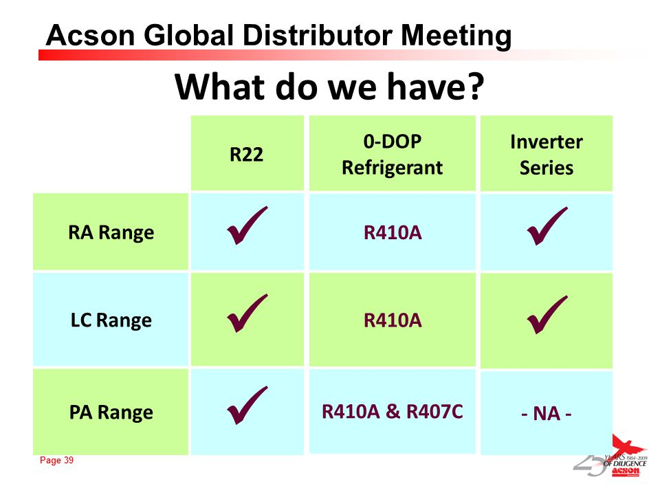 Page 39 Acson Global Distributor Meeting R22 RA Range LC Range PA Range Inverter Series - NA - What do we have? 0-DOP Refrigerant R410A R410A & R407C