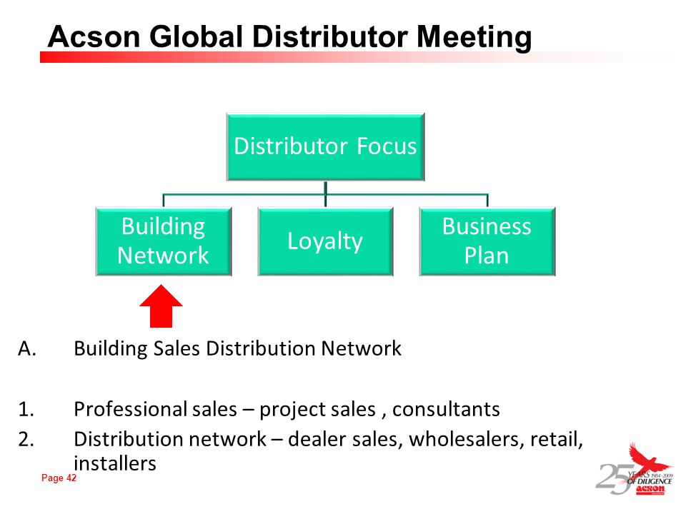 Page 42 Acson Global Distributor Meeting A.Building Sales Distribution Network 1.Professional sales – project sales, consultants 2.Distribution networ