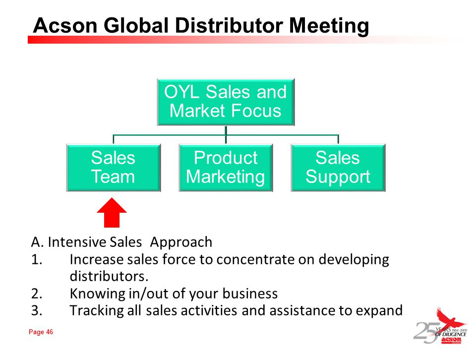 Page 46 Acson Global Distributor Meeting A. Intensive Sales Approach 1.Increase sales force to concentrate on developing distributors. 2.Knowing in/ou