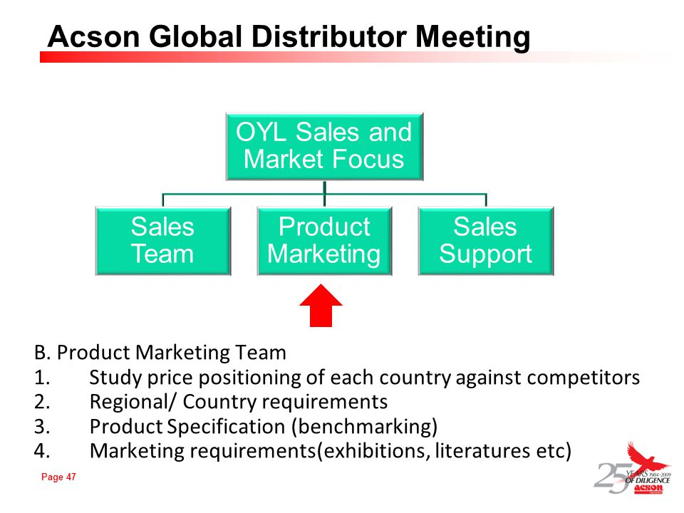 Page 47 Acson Global Distributor Meeting B. Product Marketing Team 1.Study price positioning of each country against competitors 2.Regional/ Country r