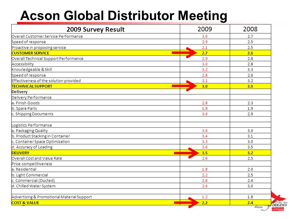 Page 5 Acson Global Distributor Meeting 2009 Survey Result 20092008 Overall Customer Service Performance3.02.7 Speed of response2.92.5 Proactive in pr
