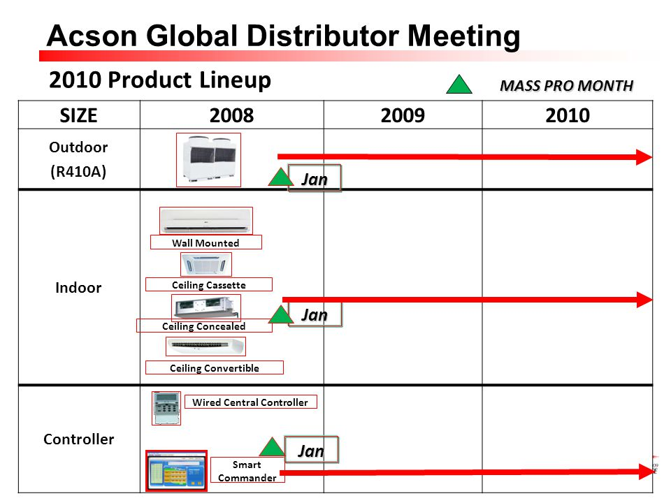 Page 59 Acson Global Distributor Meeting 2010 Product Lineup SIZE200820092010 Outdoor (R410A) Indoor Controller MASS PRO MONTH Jan Ceiling Cassette Ce