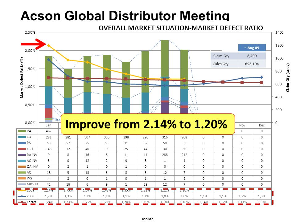 Page 8 Acson Global Distributor Meeting ~ Aug 09 Claim Qty8,400 Sales Qty698,104 000~ Aug 09 Claim Qty8,400 Sales Qty698,104 Improve from 2.14% to 1.2