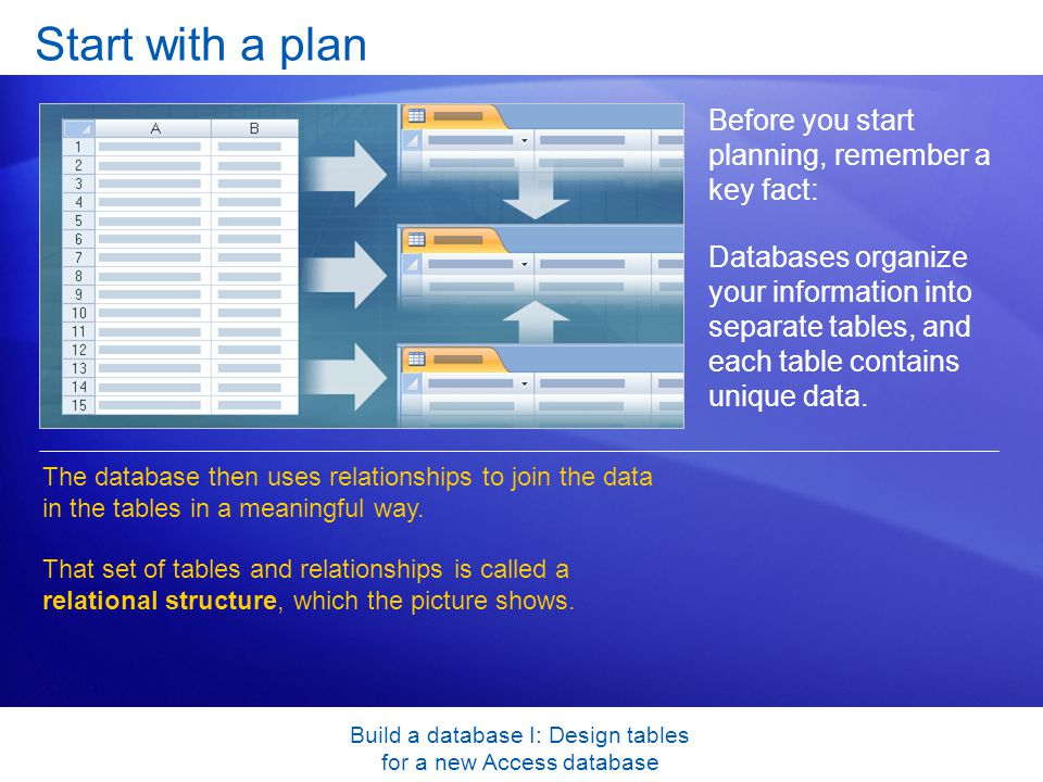 Build a database I: Design tables for a new Access database Start with a plan Before you start planning, remember a key fact: Databases organize your information into separate tables, and each table contains unique data.