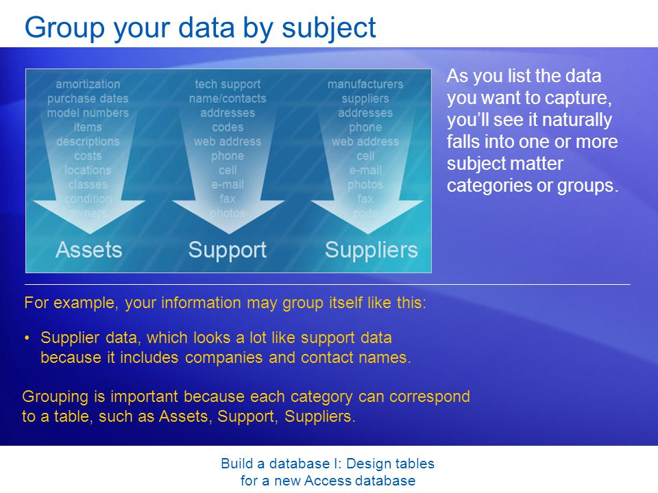 Build a database I: Design tables for a new Access database Group your data by subject As you list the data you want to capture, youll see it naturally falls into one or more subject matter categories or groups.