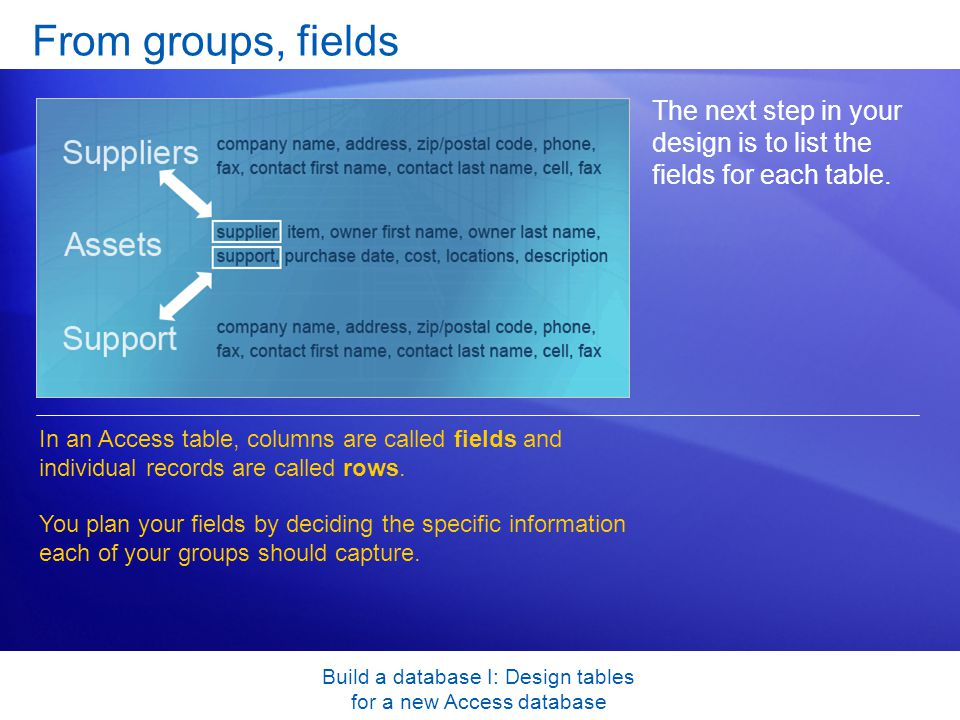 Build a database I: Design tables for a new Access database From groups, fields The next step in your design is to list the fields for each table.