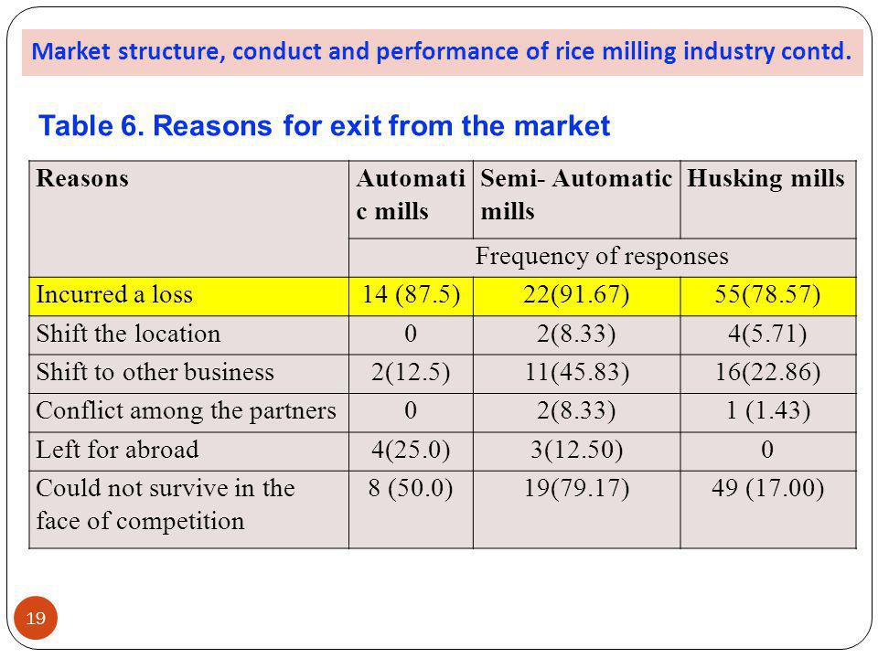 ReasonsAutomati c mills Semi- Automatic mills Husking mills Frequency of responses Incurred a loss14 (87.5)22(91.67)55(78.57) Shift the location02(8.3