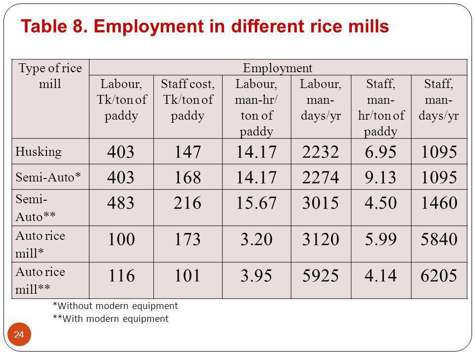 Type of rice mill Employment Labour, Tk/ton of paddy Staff cost, Tk/ton of paddy Labour, man-hr/ ton of paddy Labour, man- days/yr Staff, man- hr/ton