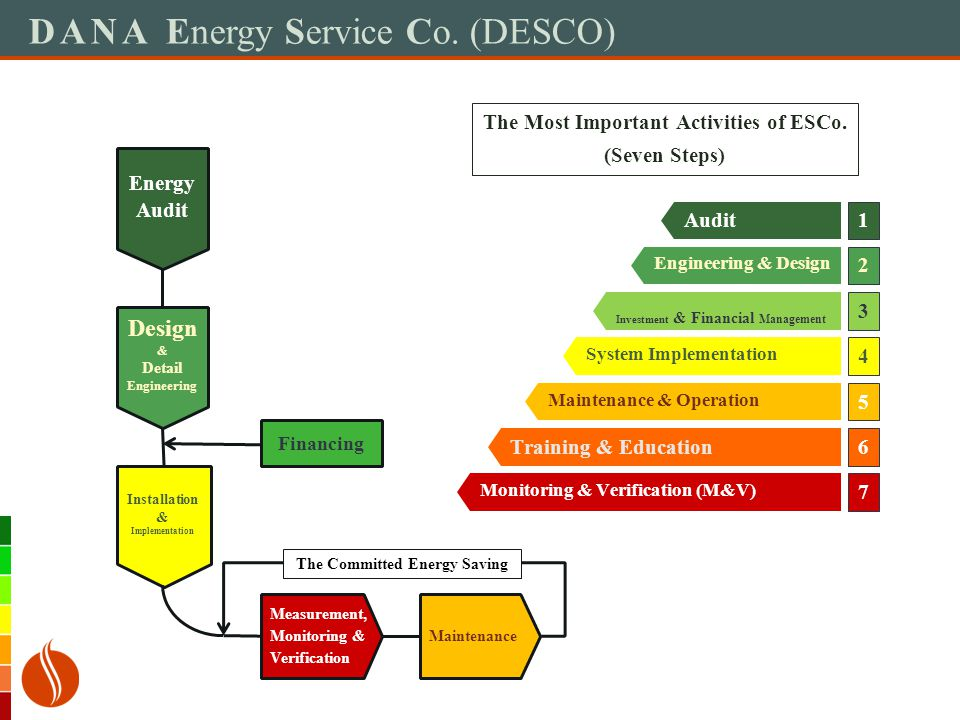 DANA Energy Service Co. (DESCO) The Most Important Activities of ESCo. (Seven Steps) Monitoring & Verification (M&V) Training & Education Maintenance