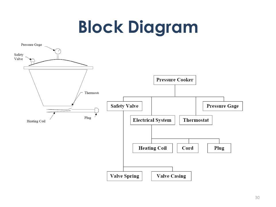 Block Diagram 30
